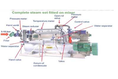 Liquid, steam, compressed air
